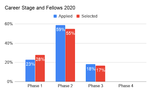 Graph showing career stages, with most applicants and chosen fellows in Phase 2