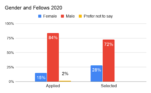 Graph showing gender spit of applicants and chosen Fellows. Women represent 15% of applications, 28% of chosen.