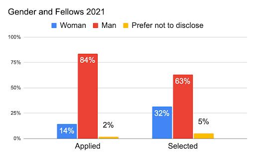 Chart showing applicants: 82% male, 14% female, 2% prefer not to say. Selected: 63% male, 32% female, 5% prefer not to say.