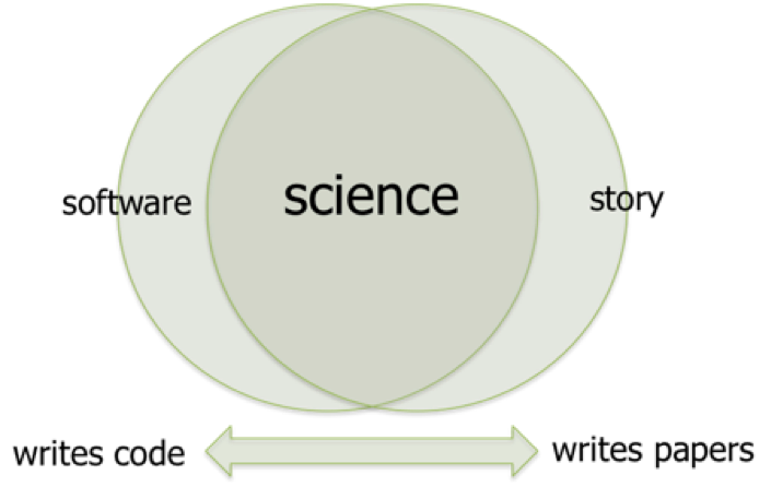 Code/Theory workshop